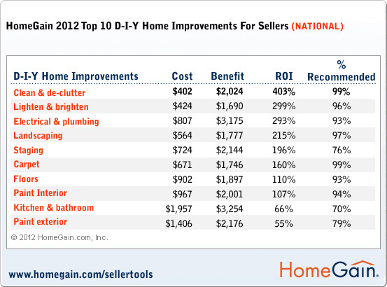 Home Gain Top 10 DIY: ROI
