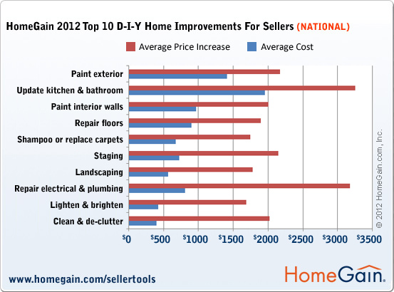 Home Gain_2012_DIY_Nat_Chart2a