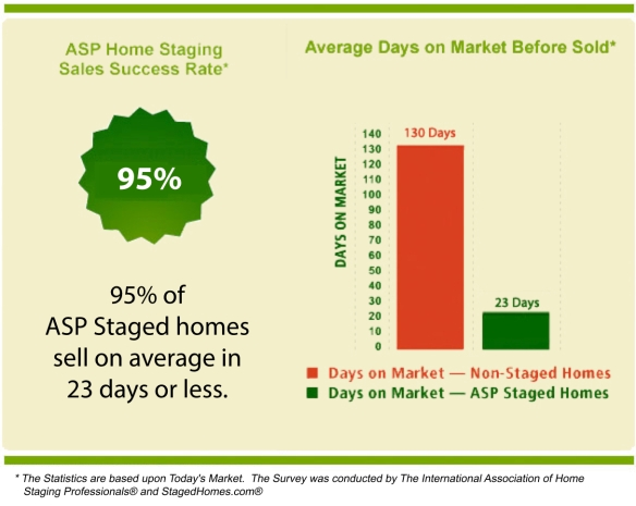 ASP Home Staging Statistics (1)